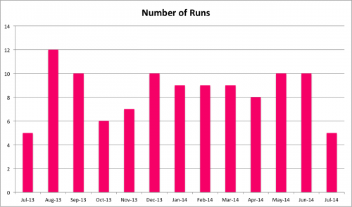 Number of runs per month